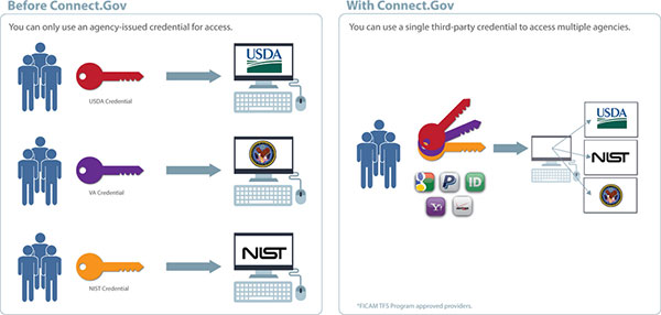 On the left, it shows 3 examples of how without Connect.gov, you can only use an agency-issued credential for access to that agency's applications. On the right, it shows how Connect.gov enables you to use a single third-party credential to access multiple agencies' applications.