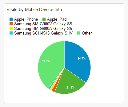 An example of a pie chart in DAP's Web analytics tool depicting the mobile devices used for visits, with the top going to iPhone.