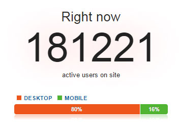 An example of the real-time reporting in DAP's Web analytics tool where a count of visitors reads 181,221.