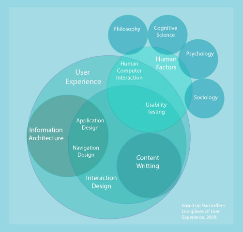 "A Venn diagram based on Dan Saffer's ""Disciplines of User Experience, 2009,"" shows the overlapping disciplines in User Experience."