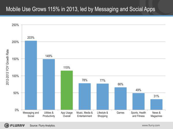 Bar chart showing 2012 to 2013 Mobile Use grew 115 percent. led by messaging and social apps.