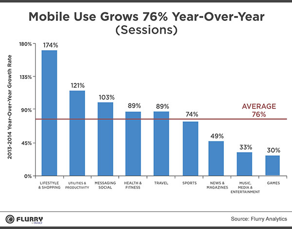 Bar chart showing 2013 to 2014 Mobile Use grew an average of 76 percent