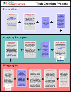 Open Opps Task Creation Process