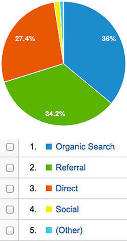 A pie chart and its color key show a very small slice or percentage of social referrals in yellow.