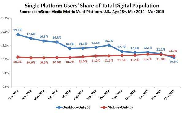 comScore graph showing Single-Platform Users Share of Total Digital Population