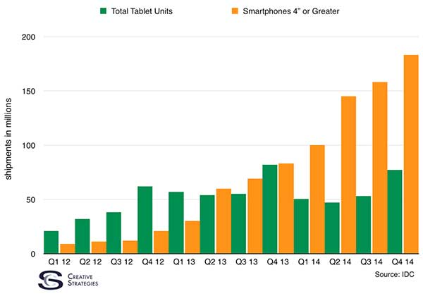 Chart showing quarterly shipments of tablets and smartphones 4 or greater in millions. Source: IDC