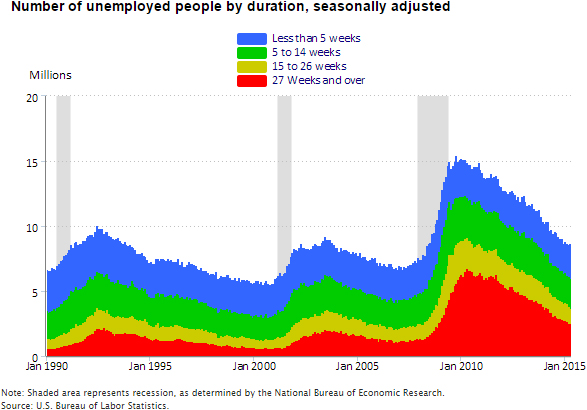 A data visualization chart for the number of unemployed people by duration, seasonally adjusted, from January 1990 until January 2015.