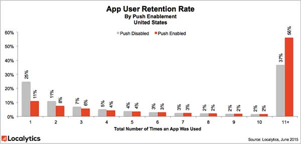 Chart showing App User Retention Rate by Push Enablement in the United States, comparing apps with Push Enabled and Push Disabled.
