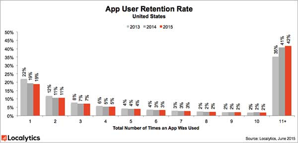 Chart showing the App User Retention Rate in the United States, comparing the years 2013, 2014 and 2015.