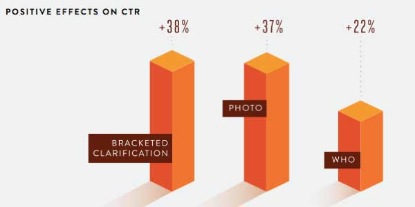 A bar graph showing what positively affects click-through-rate (CTR): bracketed clarification: 38 percent; a photo: 37 percent; who: 22 percent