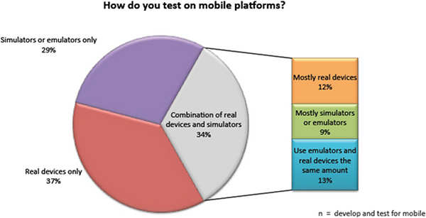 Graphic for a pie chart titled, How do you test on a mobile platform? Its three slices show that 29 percent use simulators or emulators only, 37 percent use real devices only, and 34 percent use a combination of real devices and simulators (the breakdown of that is: 12 percent mostly use real devices, 9 percent mostly use simulators or emulators, and 13 percent use emulators and real devices equally).