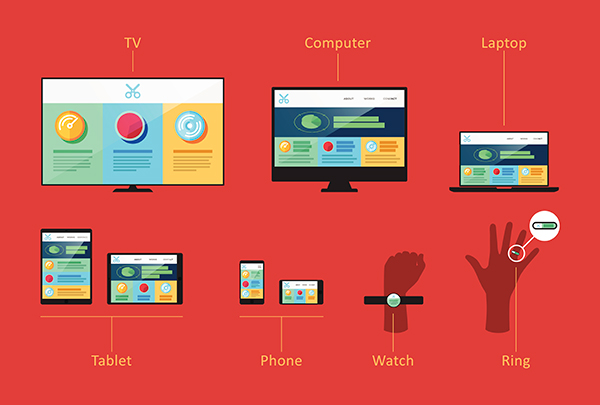 Illustration: Responsive Web Design Elements are shown on various screen sizes: television, desktop computer, laptop, tablet, smart phone, smart watch, and ring