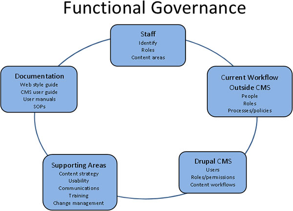 This Functional Governance chart has 5 points in a circle graph showing: 1) Staff: Identify Roles and Content areas 2) Current Workflow Outside CMS: People, Roles, and Processes or policies 3) Drupal C M S: Users, Roles or permissions, and Content workflows 4) Supporting Areas: Content strategy, Usability, Communications, Training, and Change management and 5) Documentation: Web style guide, CMS user guide, User manuals, SOPs.