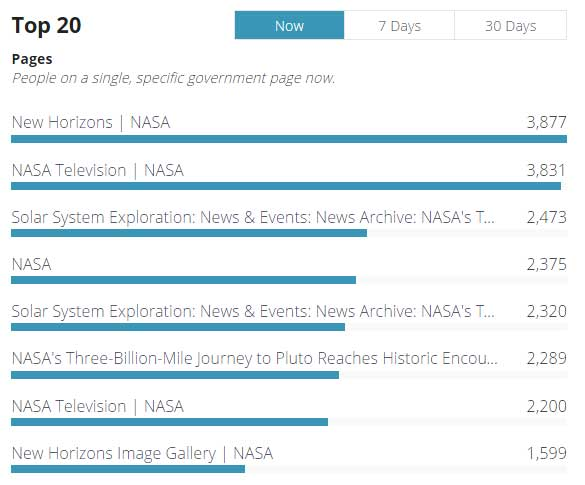 NASA websites dominate the Analytics Dashboard