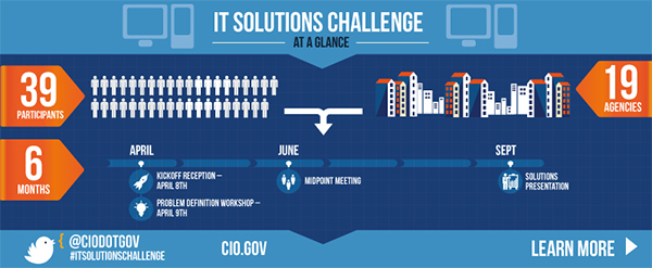 CIO First Annual IT Solutions Challenge infographic. Click to visit the 2015 IT Solutions Challenge Teams Page.