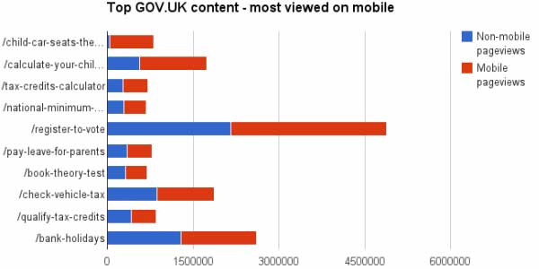 Chart showing Top 10 Gov dot U K content viewed via mobile devices
