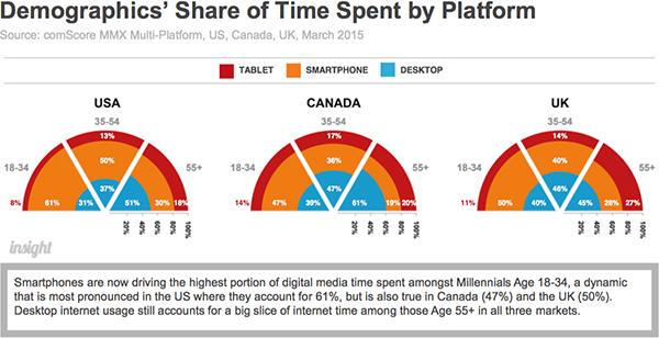 USA, UK, and Canada Demographics for Share of Time Spent by Platform. Smartphones are now driving the highest portion of digital media time spent amongst Millennials age 18 to 34, a dynamic that is most pronounced in the US where they account for 61 percent, but is also true in Canada (47 percent) and the U.K. (50 percent). Desktop internet usage still accounts for a big slice of internet time among those age 55 and over in all three markets.