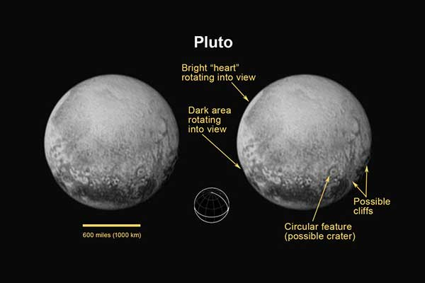 Pluto's North Pole, Equator, and Central Meridian. On July 11, 2015, New Horizons captured a world that is growing more fascinating by the day. For the first time on Pluto, this view reveals linear features that may be cliffs, as well as a circular feature that could be an impact crater. Rotating into view is the bright heart-shaped feature that will be seen in more detail during New Horizons' closest approach on July 14. The annotated version includes a diagram indicating Pluto's north pole, equator, and central meridian.