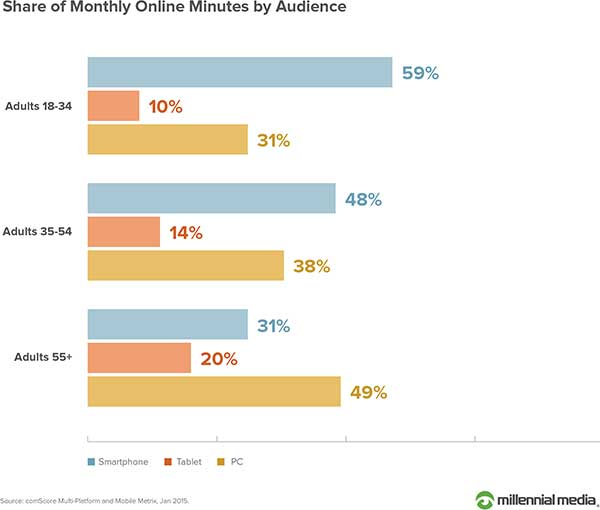 Share of monthly online minutes use by device (smartphone, tablet or PC) within 3 adult age groups; 18 to 34, 35 to 54, and 55 or older.