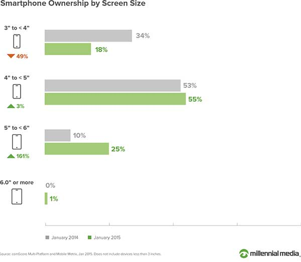 smartphone ownership by screen size