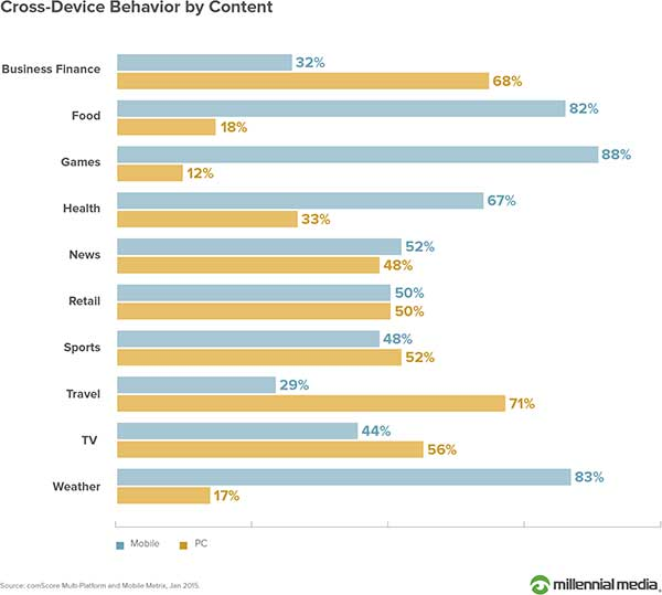 Cross-Device Behavior by Content