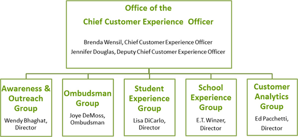 Office of the Chief Customer Experience Office organizational chart