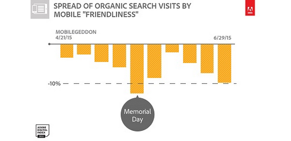 Spread of organic search visits by mobile friendliness from April 21, 2015 to June 29, 2015. Highlights Organic traffic up to 10% lower among sites with low mobile engagement.