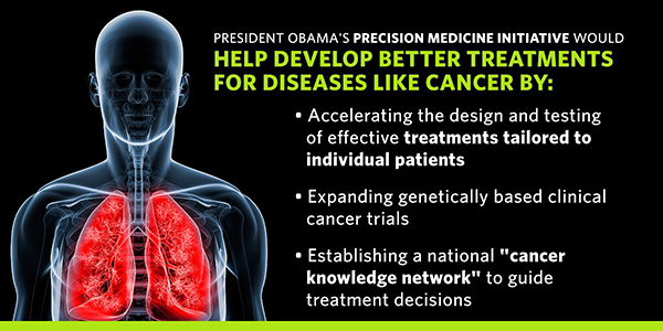 Graphic for President Obama's Precision Medicine Initiative