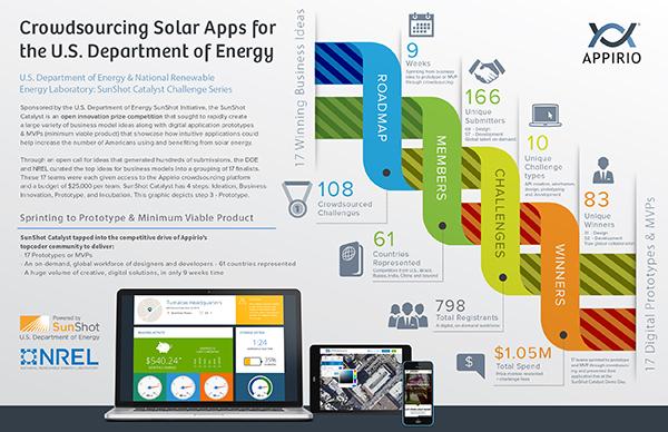 D.O.E. SunShot program graphics