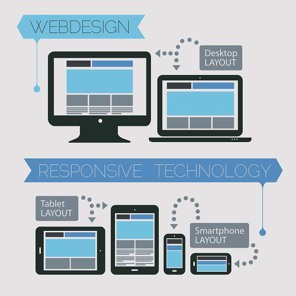 A graphic showing the differences in how web pages display on desktops, tablets, and mobile phones