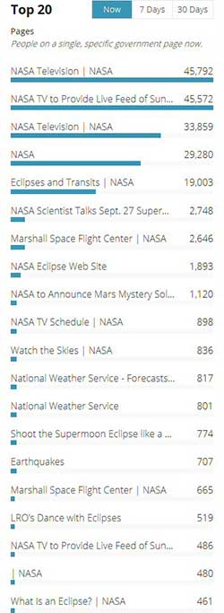 A screen capture from Analytics.USA.gov shows that NASA websites held 17 of the Top 20 visited pages, including the first 9 spots, at 10:19 pm on September 27, 2015 during the Super Blood Moon lunar eclipse.