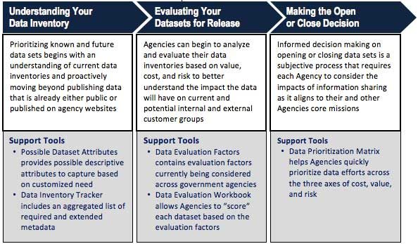 Shown in Figure 1, the Open Data Prioritization Toolkit is categorized into phases of understanding, evaluating, and opening datasets. It also shows alignment to support tools designed to help your agency throughout each phase. The provided tools are sample templates to guide agencies as they examine datasets and customize them based on their unique requirements.