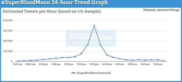 #SuperBloodMoon 24-hour Trend Graph