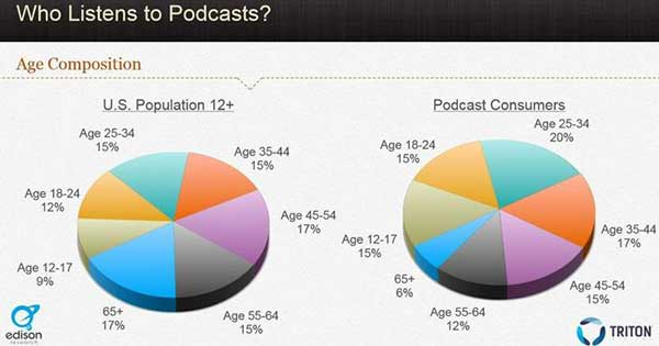 The pie chart on the right shows seven age groups of the U.S. population of people age 12 and over, while the pie chart on the right shows the corresponding demographics of podcast consumers of those age groups. The results show: 9 percent of the population is age 12 to 17 and 15 percent of them listen to podcasts; 12 percent of the population is age 18 to 24 and 15 percent of them listen to podcasts; 15 percent of the population is age 25 to 34, and 20 percent of them listen to podcasts; 15 percent of the population is age 35 to 44, and 17 percent of them listen to podcasts; 17 percent of the population is age 45 to 54, and 15 percent of them listen to podcasts; 15 percent of the population is age 55 to 64, and 12 percent of them listen to podcasts; 17 percent of the population is age 65 or over, and 6 percent of them listen to podcasts.