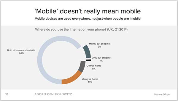 Pie chart showing that almost 2/3 of smartphone users use the internet on their phone both at home and out of the home.