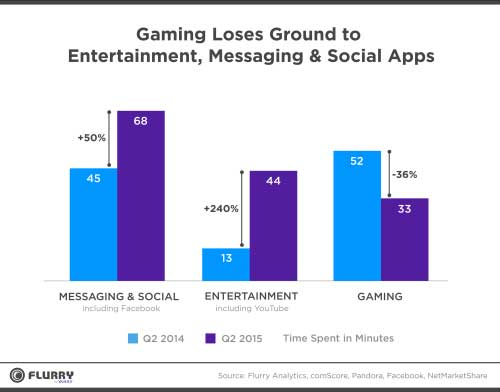 Flurry chart Gaming Loses Ground to Entertainment Messaging and Social Apps