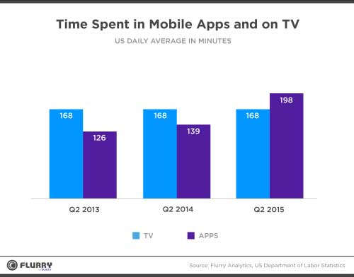 Flurry chart Time Spent in Mobile Apps and on TV