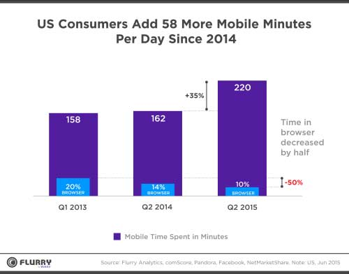 Flurry-chart-US-Consumers-Add-58-More-Mobile-Minutes-Per-Day-Since-2014