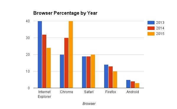 A chart titled, Browser Percentage by Year, compares Internet Explorer, Chrome, Safari, Firefox, and Android browsers for the years 2013, 2014, and 2015.