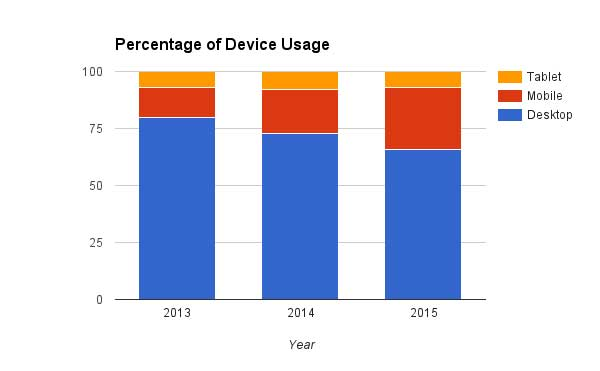 A chart showing the Percentage of Device Usage for desktop, mobile, and tablets, covering the years 2013, 2014, and 2015. It shows that while tablet usage has remained pretty steady, desktop usage has decreased and mobile usage has increased.