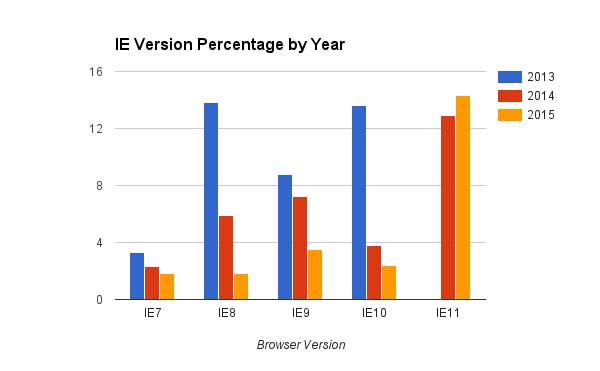 A chart titled, I E Version Percentage by Year, compares Internet Explorer versions 7 through 11 for the years 2013, 2014, and 2015.