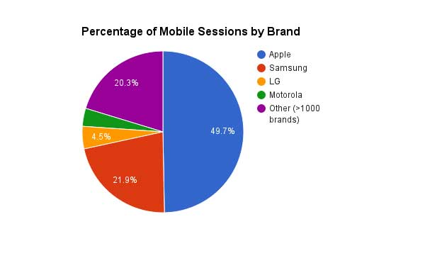 A chart showing the Percentage of Mobile Sessions by Brand (Apple 49.7%, Samsung 21.9%, LG 4.5%, Motorola 3.6%, and other 20.3% [more than 1,000 brands]), from 2013 to 2015.