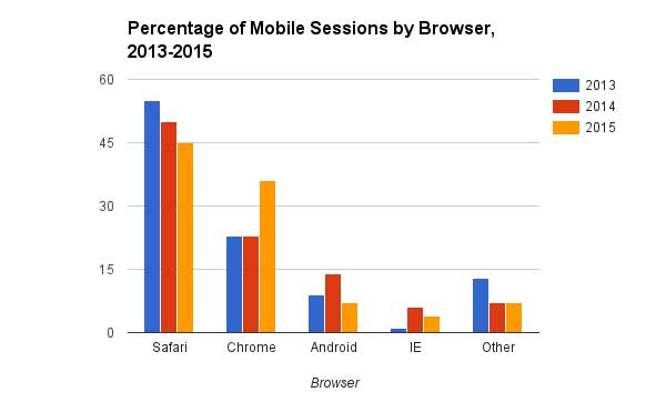 A chart showing the Percentage of Mobile Sessions by Browser (Safari, Chrome, Android, Internet Explorer, and other), from 2013 to 2015.