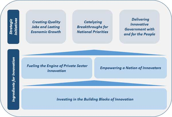 Investing in the Building Blocks of Innovation chart from A Strategy For American Innovation by the National Economic Council and Office of Science and Technology Policy, October 2015