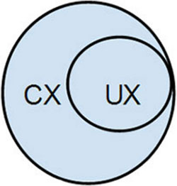Venn diagram shows that User Experience (U X) is a part of Customer Experience (C X).