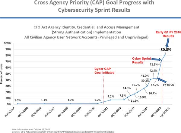 Cross Agency Priority (CAP) Goal Progress with Cybersecurity Sprint Results