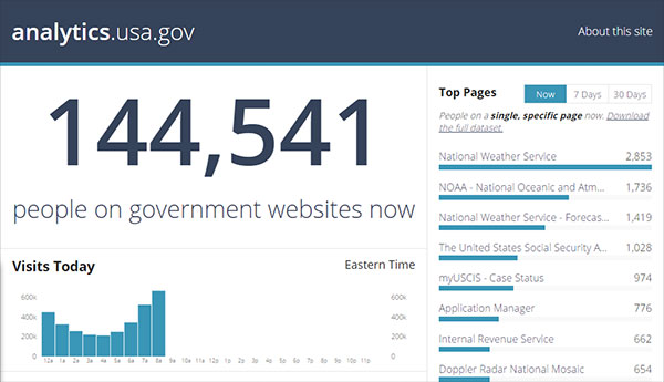 The Analytics dot USA dot gov website on December 28th, 2015 had 144,541 visitors at 10:30 am Eastern.