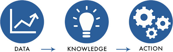 Data Knowledge Action icons.
