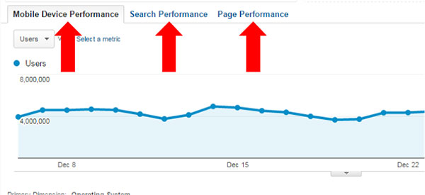 Mobile Device, Search, and Page Performance tabs.
