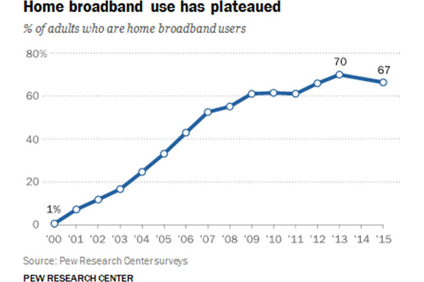 Pew Research Center chart showing home broadband use has plateaued.